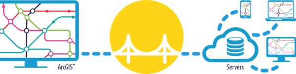 GeoCat Bridge QGIS ArcGis